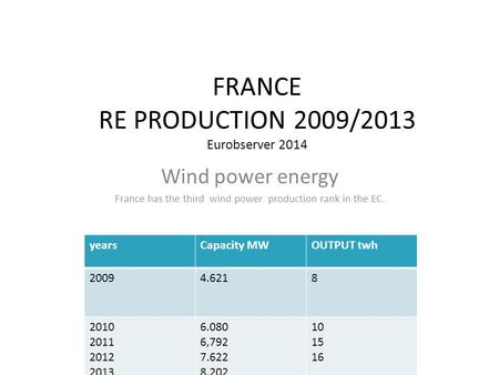 FRANCE RE PRODUCTION 2009/2013 Eurobserver 2014 Wind power energy France has the third wind power production rank in the EC. yearsCapacity MWOUTPUT twh.