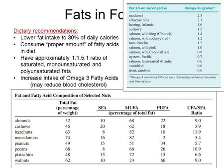Fats in Food Dietary recommendations: