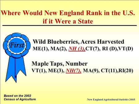 New England Agricultural Statistics 2005 First Maple Taps, Number VT(1), ME(3), NH(7), MA(9), CT(11),RI(20) Based on the 2002 Census of Agriculture Where.