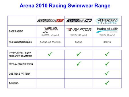 BASE FABRIC KNITTED, 145 grs/m2WOVEN, 125 grs/m2WOVEN, 99 grs/m 2 KEY SWIMMER'S NEED RACING AND TRAININGRACING HYDRO-REPELLENCY SURFACE TREATMENT  EXTRA.
