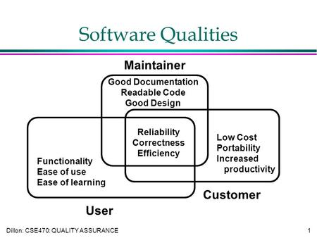 Dillon: CSE470: QUALITY ASSURANCE1 Software Qualities Maintainer User Customer Good Documentation Readable Code Good Design Low Cost Portability Increased.