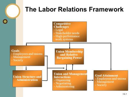 14-1 The Labor Relations Framework Competitive Challenges - Legal - Stakeholder needs - High-performance work systems Goals - Employees and unions - Management.