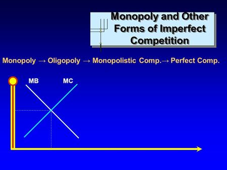 Monopoly and Other Forms of Imperfect Competition
