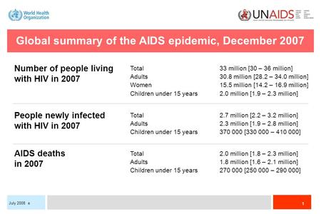 1 July 2008 e Global summary of the AIDS epidemic, December 2007 Total33 million [30 – 36 million] Adults30.8 million [28.2 – 34.0 million] Women15.5 million.