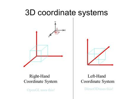 3D coordinate systems X Y Z Right-Hand Coordinate System X Y Z Left-Hand Coordinate System OpenGL uses this! Direct3D uses this!