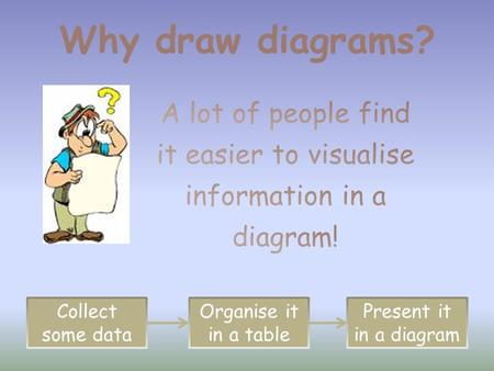 Why draw diagrams? Collect some data Organise it in a table Present it in a diagram.