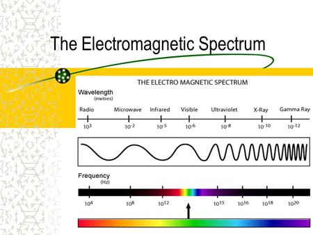 The Electromagnetic Spectrum <>. Electromagnetic Waves Waves that are able to travel without a medium They consist of changing electric and magnetic fields.