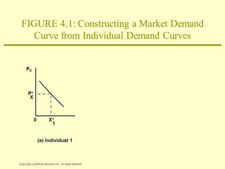 Copyright (c) 2000 by Harcourt, Inc. All rights reserved. (a) Individual 1 PXPX X P* X* 1 0 FIGURE 4.1: Constructing a Market Demand Curve from Individual.