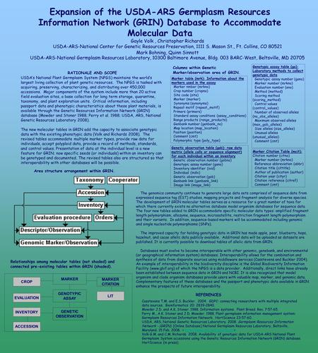 Expansion of the USDA-ARS Germplasm Resources Information Network (GRIN) Database to Accommodate Molecular Data Gayle Volk, Christopher Richards USDA-ARS-National.