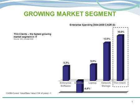 GROWING MARKET SEGMENT