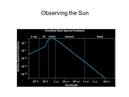 Observing the Sun. Corona: EUV; X-rays Chromosphere: H , UV, EUV Photosphere: near UV, Visible light, infra-red.