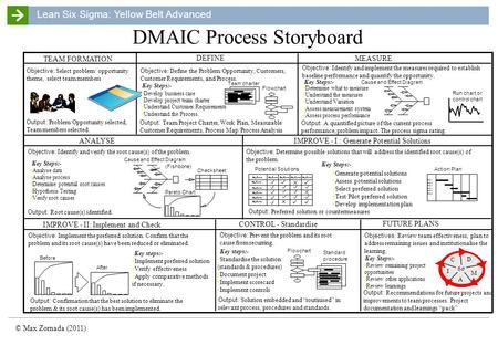 Lean Six Sigma: Yellow Belt Advanced © Max Zornada (2011) DMAIC Process Storyboard.