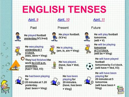 ENGLISH TENSES April, 9 April, 10 April, 11 PastPresentFuture He played football yesterday.(V3,V-ed) He was playing yesterday at 1 o'clock. (was, were.