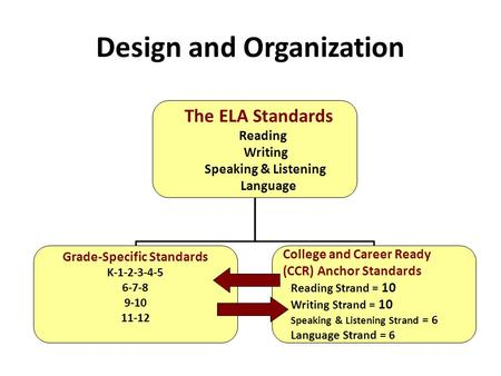 Design and Organization The ELA Standards Reading Writing Speaking & Listening Language Grade-Specific Standards K-1-2-3-4-5 6-7-8 9-10 11-12 College and.