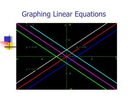 Graphing Linear Equations. What is a linear equation? Any equation that can be written as Ax+By=C where A and B are both not 0. Ax+By=C is called the.