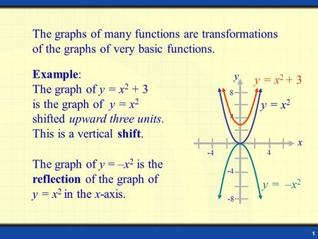 1 The graphs of many functions are transformations of the graphs of very basic functions. The graph of y = –x 2 is the reflection of the graph of y = x.