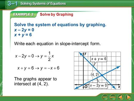 Solve the system of equations by graphing. x – 2y = 0 x + y = 6