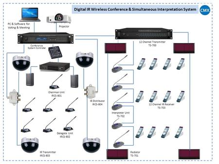 Digital IR Wireless Conference & Simultaneous Interpretation System PC & Software for Voting & Meeting Projector Conference System Controller IR Transmitter.
