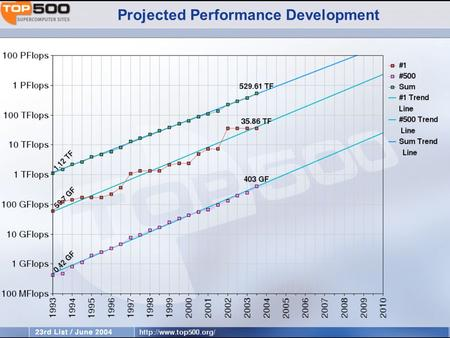 Projected Performance Development. TOP 500 Performance Projection.
