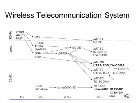 Wireless Telecommunication System. Contd.. AMPS: Advanced Mobile Phone System DECT: Digital Enhanced Cordless Telephone NMT : Nordic Mobile Telephone.