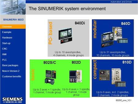 The SINUMERIK system environment Overview Example Hardware Start-up CNC HMI PLC Basic packages New in Version 2 Customer benefits.