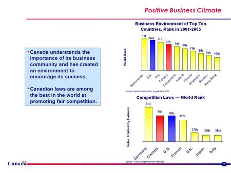 Canada 1 Positive Business Climate Canada understands the importance of its business community and has created an environment to encourage its success.
