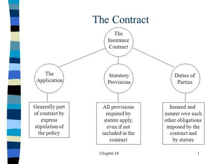 Chapter 381 The Contract The Insurance Contract The Application Duties of Parties Statutory Provisions Generally part of contract by express stipulation.