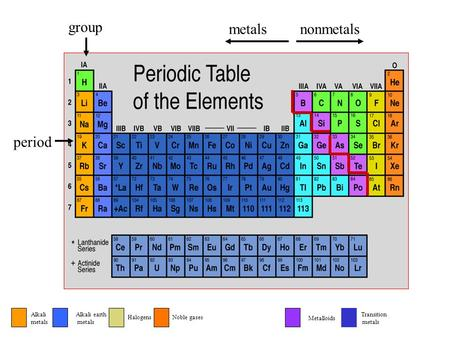 Group period metalsnonmetals Alkali metals Alkali earth metals Transition metals HalogensNoble gases Metalloids.