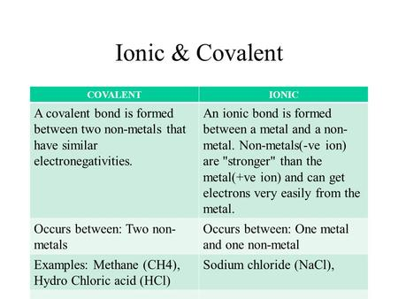 Ionic & Covalent COVALENT IONIC