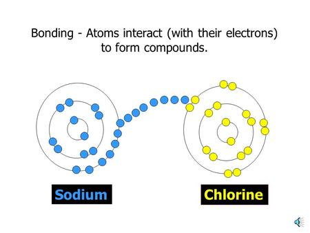 Bonding - Atoms interact (with their electrons) to form compounds. Sodium Chlorine.