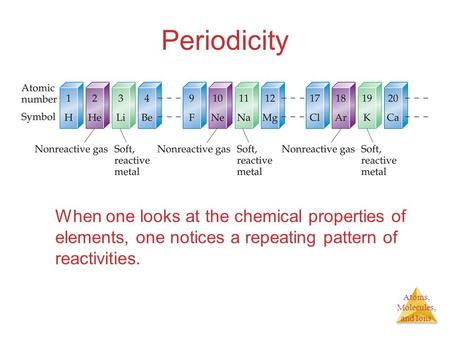 Atoms, Molecules, and Ions Periodicity When one looks at the chemical properties of elements, one notices a repeating pattern of reactivities.