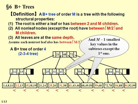 §6 B+ Trees 【 Definition 】 A B+ tree of order M is a tree with the following structural properties: (1) The root is either a leaf or has between 2 and.