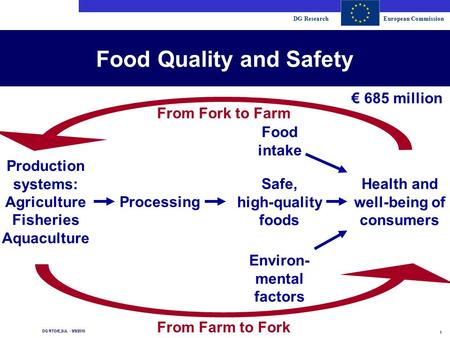 DG ResearchEuropean Commission 1 DG RTD/E.2/JL - 9/9/2015 Food Quality and Safety Production systems: Agriculture Fisheries Aquaculture Processing Safe,