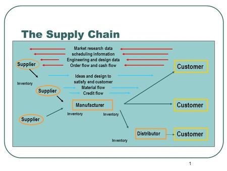 1 The Supply Chain Supplier Inventory Distributor Inventory Manufacturer Customer Market research data scheduling information Engineering and design data.
