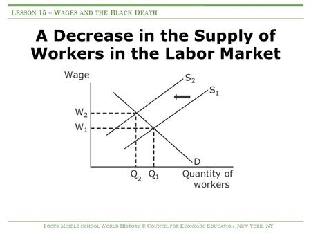A Decrease in the Supply of Workers in the Labor Market L ESSON 15 – W AGES AND THE B LACK D EATH F OCUS M IDDLE S CHOOL W ORLD H ISTORY © C OUNCIL FOR.