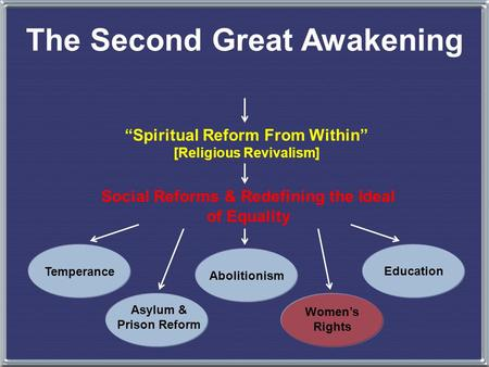"The Second Great Awakening ""Spiritual Reform From Within"" [Religious Revivalism] Social Reforms & Redefining the Ideal of Equality Temperance Asylum &"