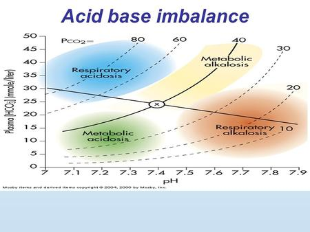 Acid base imbalance. Objectives Define the terms acidosis and alkalosis. How to do blood gas interpretation Explain how the acid-base balance of the blood.