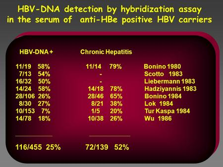 HBV-DNA detection by hybridization assay in the serum of anti-HBe positive HBV carriers HBV-DNA + Chronic Hepatitis 11/19 58% 11/14 79% Bonino 1980 7/13.