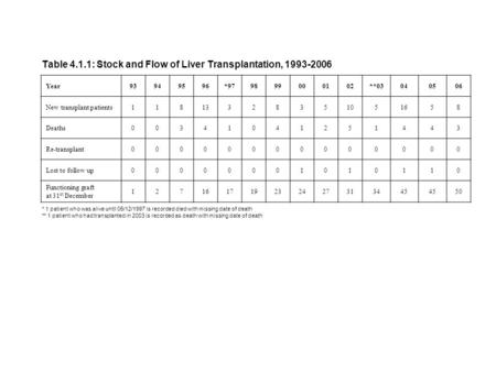 Table 4.1.1: Stock and Flow of Liver Transplantation, 1993-2006 Year93949596*979899000102**03040506 New transplant patients11813328351051658 Deaths00341041251443.