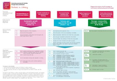 © National Literacy Trust 2010 Diagram showing how the PiL strategy can contribute to national policy and local targets The diagram demonstrates: the key.