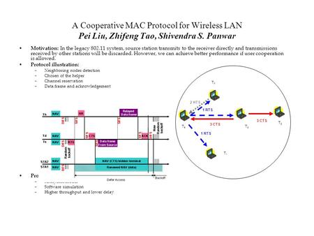 A Cooperative MAC Protocol for Wireless LAN Pei Liu, Zhifeng Tao, Shivendra S. Panwar Motivation: In the legacy 802.11 system, source station transmits.
