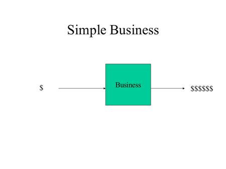 Simple Business Business $ $$$$$$. Determining More Detail Some money comes into the business. What are some sources of this? Businesses spend money.