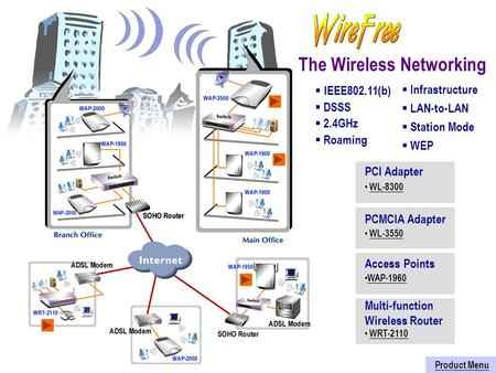 The Wireless Networking PCI Adapter WL-8300 WL-8300 PCMCIA Adapter WL-3550 Access Points WAP-1960 Multi-function Wireless Router WRT-2110 Product Menu.