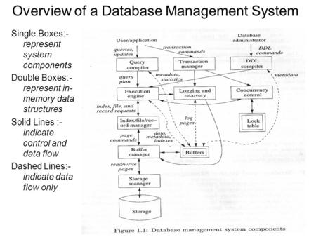 Overview of a Database Management System Single Boxes:- represent system components Double Boxes:- represent in- memory data structures Solid Lines :-