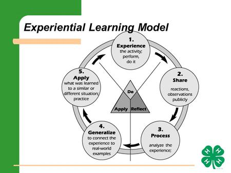 Experiential Learning Model. Experience: Just Do It Individual or group experience Involves doing May be unfamiliar Pushes learner to a new level.