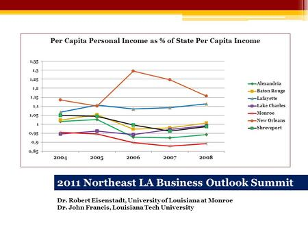 2011 Northeast LA Business Outlook Summit Dr. Robert Eisenstadt, University of Louisiana at Monroe Dr. John Francis, Louisiana Tech University.