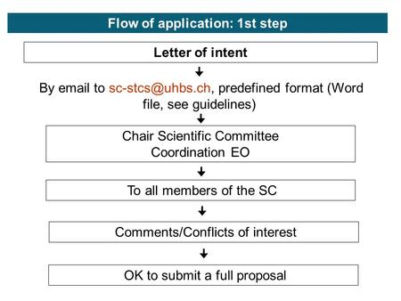 Letter of intent By  to predefined format (Word file, see guidelines) Chair Scientific Committee Coordination EO To all members of.