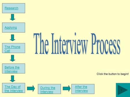 Research Click the button to begin! Applying The Phone Call Before the Interview The Day of the Interview During the Interview After the Interview 1.