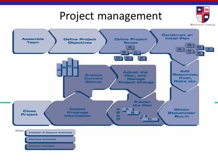 applied management project Fast-track your way into business management by gaining skills in operations, project management and more franklin's applied management degree program is built for completion transfer up.