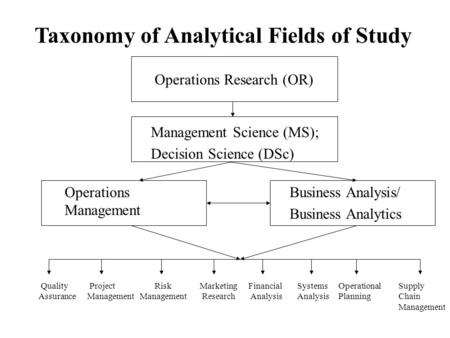 Operations Research (OR) Management Science (MS); Decision Science (DSc) Business Analysis/ Business Analytics Marketing Research Risk Management Financial.